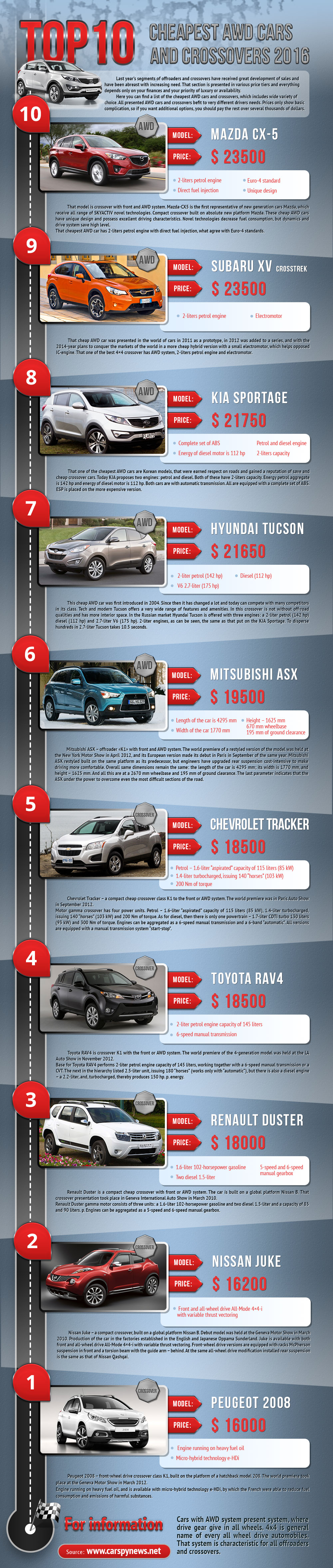 Top 10 cheapest AWD cars and crossovers 2016