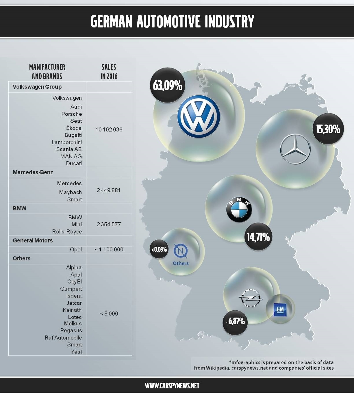 German Car Companies: Logos, Names, History Of Popular